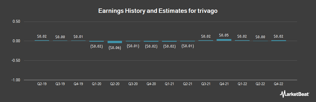 Earnings by Quarter for Trivago (NASDAQ:TRVG)