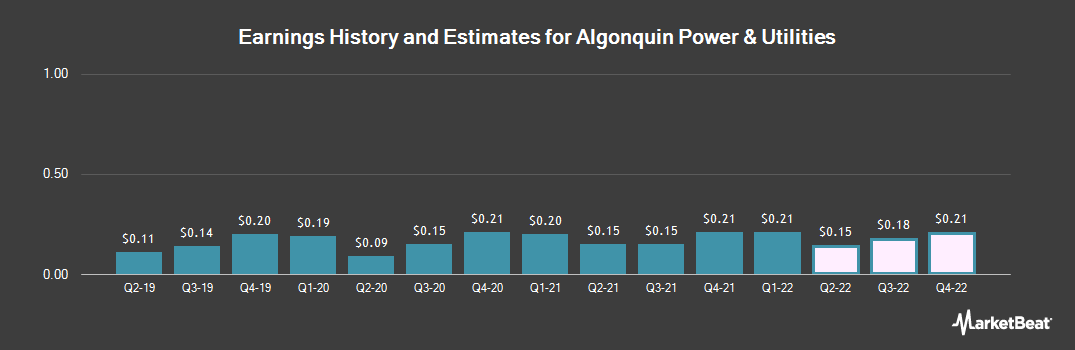 Earnings by Quarter for Algonquin Power & Utilities (NYSE:AQN)