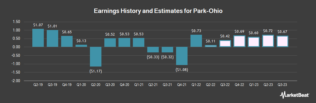Earnings by Quarter for Park-Ohio (NASDAQ:PKOH)