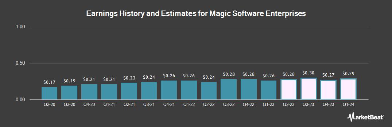 Earnings by Quarter for Magic Software Enterprises (NASDAQ:MGIC)