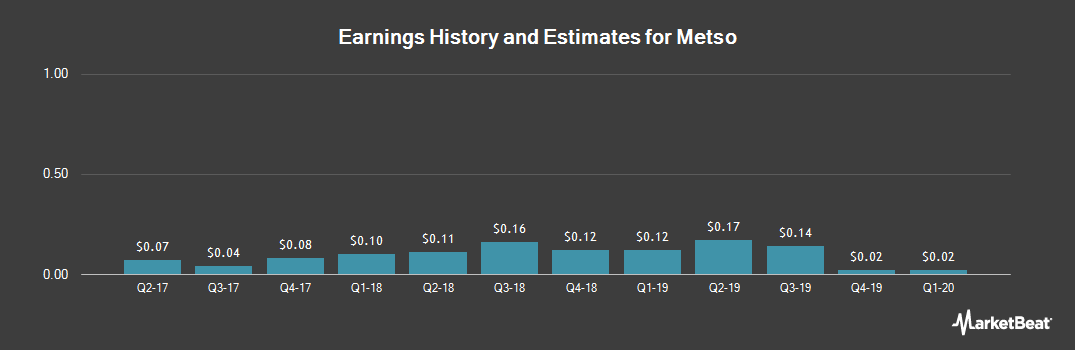 Earnings by Quarter for Metso Oyj (OTCMKTS:MXCYY)