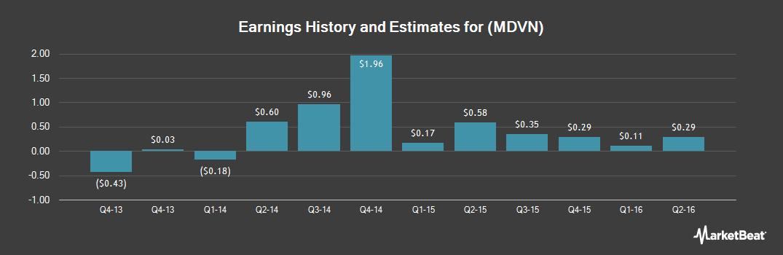 Earnings by Quarter for Medivation (NASDAQ:MDVN)