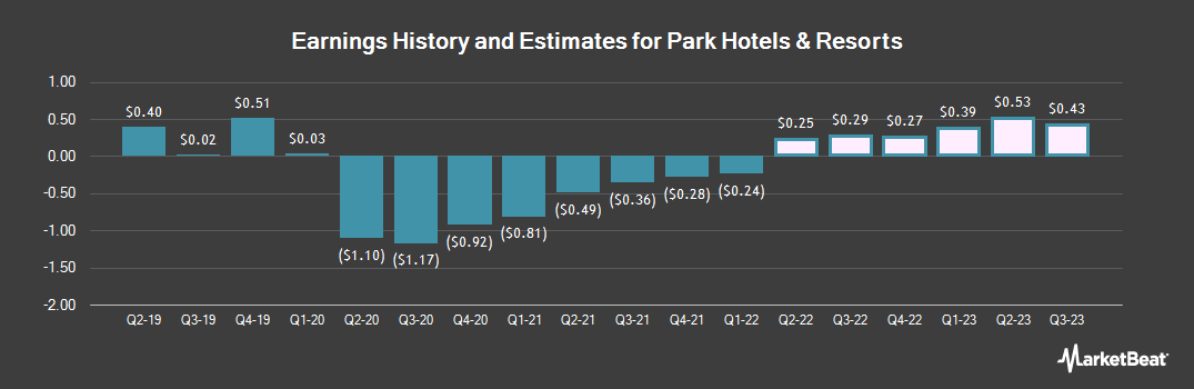 Earnings by Quarter for Park Hotels & Resorts (NYSE:PK)