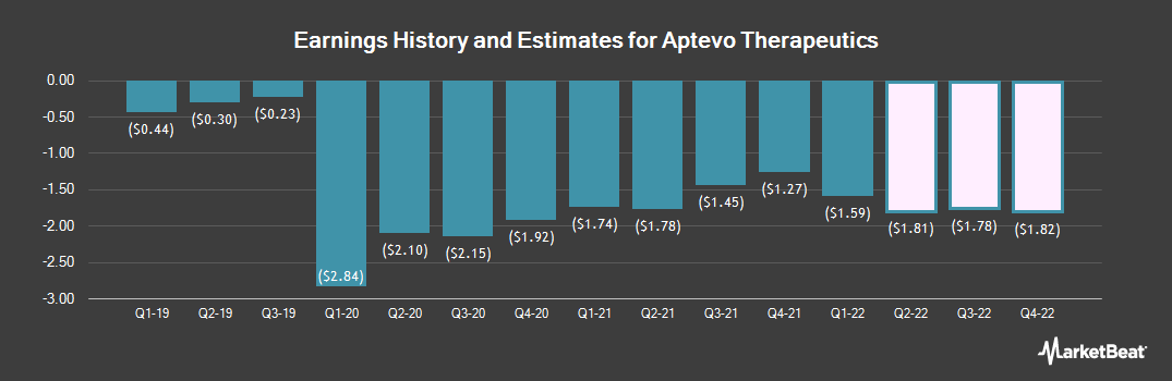 Earnings by Quarter for Aptevo Therapeutics (NASDAQ:APVO)