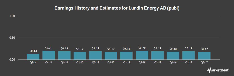 Earnings by Quarter for The Linde Group (OTCMKTS:LNEGY)