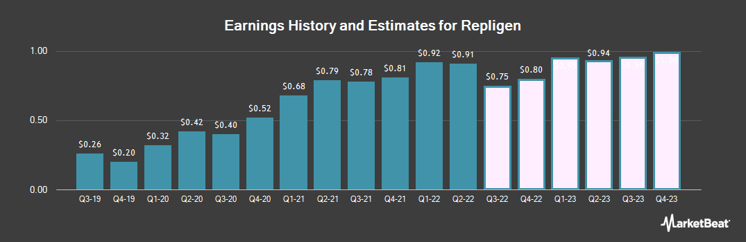 Earnings by Quarter for Repligen Corporation (NASDAQ:RGEN)