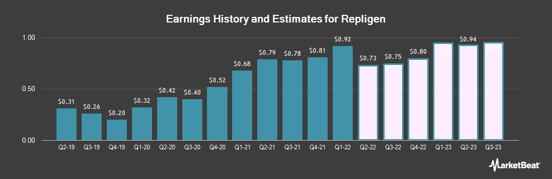 Earnings by Quarter for Repligen (NASDAQ:RGEN)