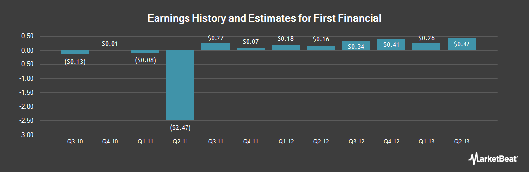 Earnings by Quarter for First Financial (NASDAQ:FFCH)