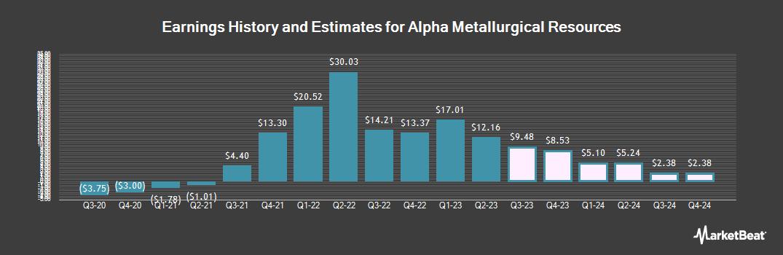 Earnings by Quarter for Contura Energy (OTCMKTS:CNTE)