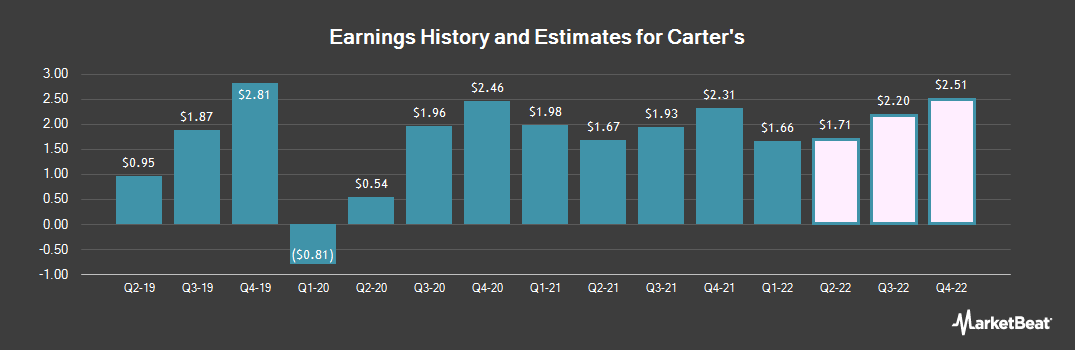 Earnings by Quarter for Carter's (NYSE:CRI)