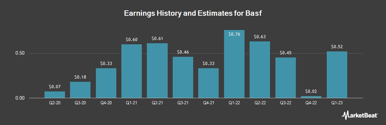 Earnings by Quarter for Basf (OTCMKTS:BASFY)