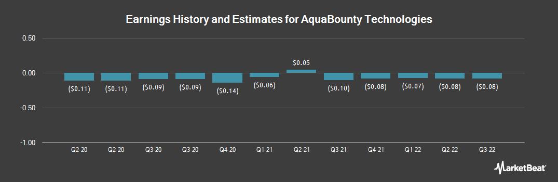 Earnings by Quarter for AquaBounty Technologies (NASDAQ:AQB)