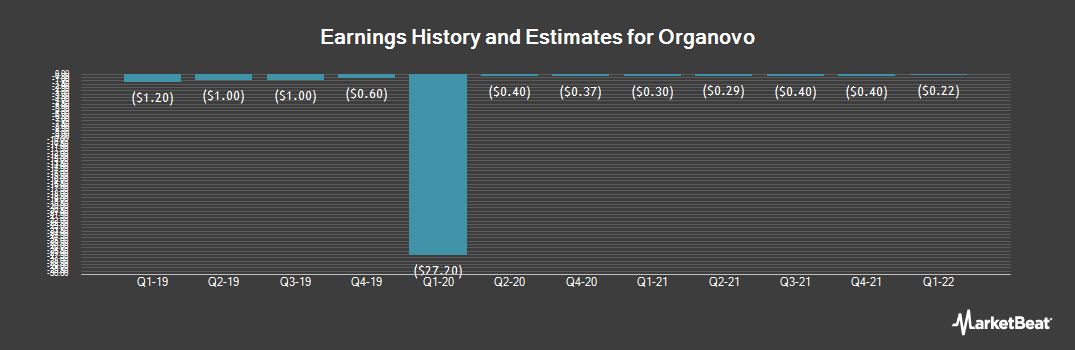 Earnings by Quarter for Organovo (NASDAQ:ONVO)