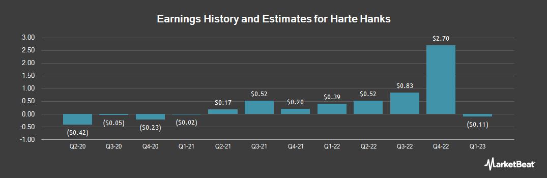 Earnings by Quarter for Harte Hanks (NYSE:HHS)