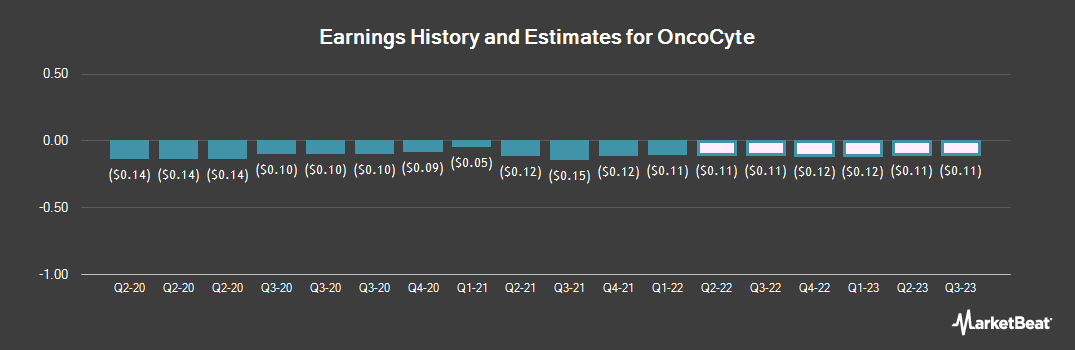 Earnings by Quarter for OncoCyte Corp (NYSEAMERICAN:OCX)
