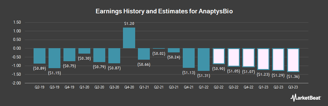 Earnings by Quarter for AnaptysBio (NASDAQ:ANAB)