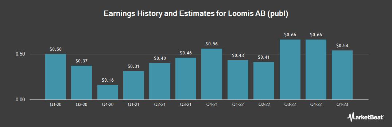 Earnings by Quarter for Loomis (OTCMKTS:LOIMF)