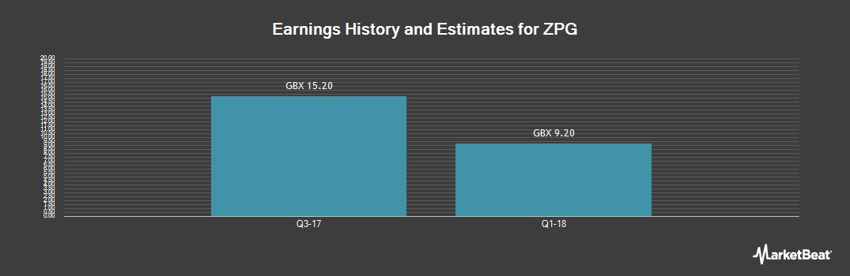 Earnings by Quarter for ZPG (LON:ZPG)