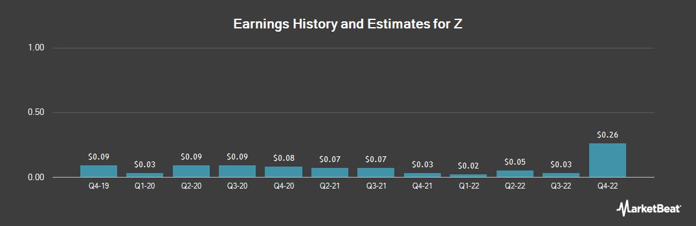 Earnings by Quarter for Yahoo Japan Cp (OTCMKTS:YAHOY)