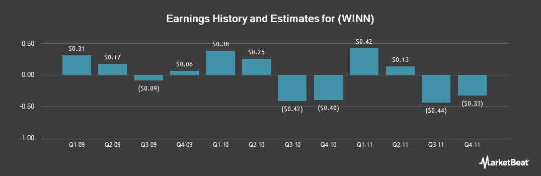 Earnings by Quarter for Winn-Dixie Stores (NASDAQ:WINN)