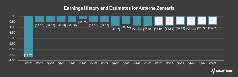 Earnings by Quarter for AEterna Zentaris (NASDAQ:AEZS)