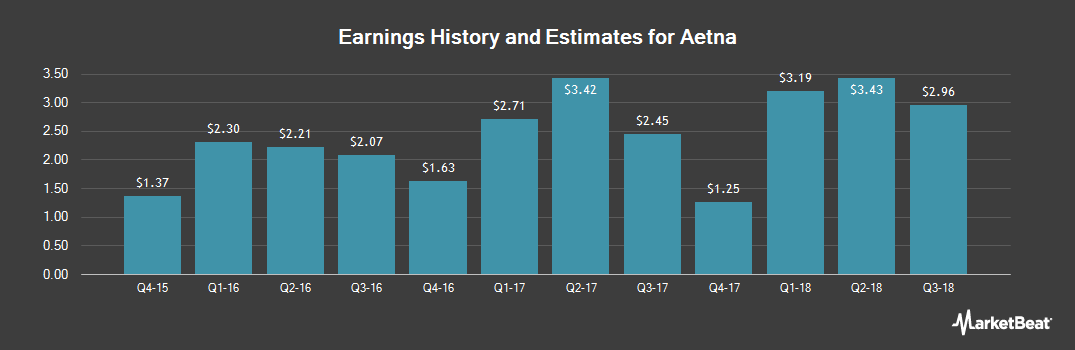 Earnings by Quarter for Aetna (NYSE:AET)