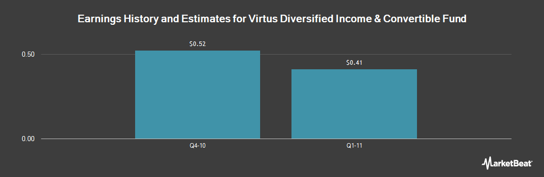 Earnings by Quarter for Allianzgi Diversified Incm and Cnvrtb Fd (NYSE:ACV)