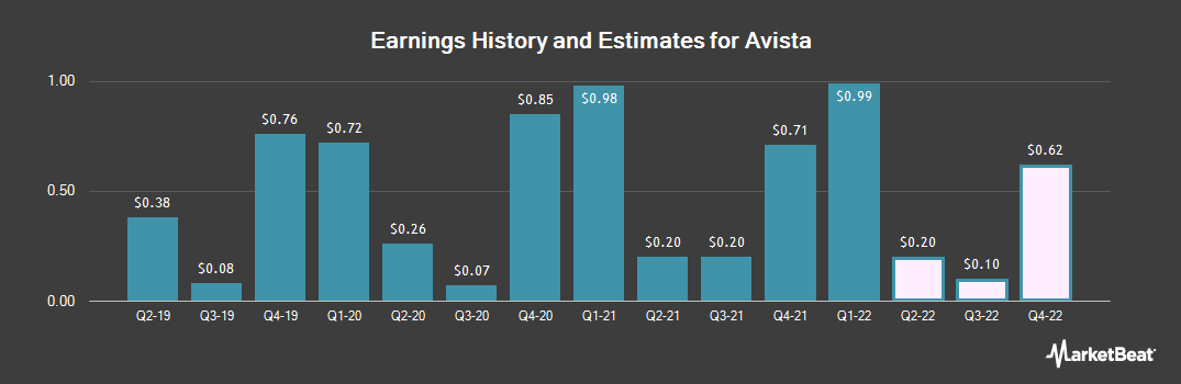 Earnings by Quarter for Avista (NYSE:AVA)