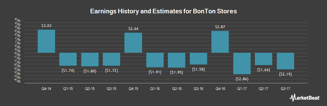 Earnings by Quarter for Bon-Ton Stores (OTCMKTS:BONT)