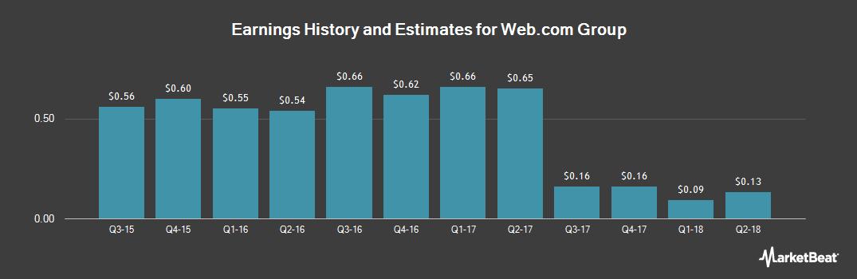 Earnings by Quarter for Web.com Group (NASDAQ:WEB)