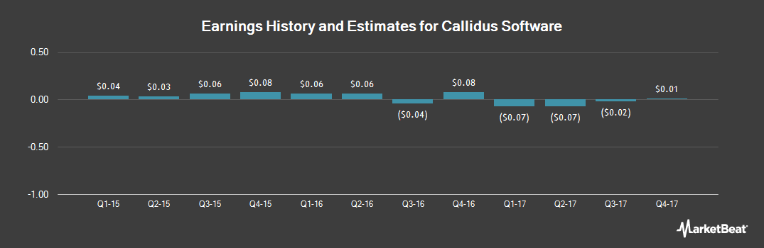 Earnings by Quarter for Callidus Software (NASDAQ:CALD)