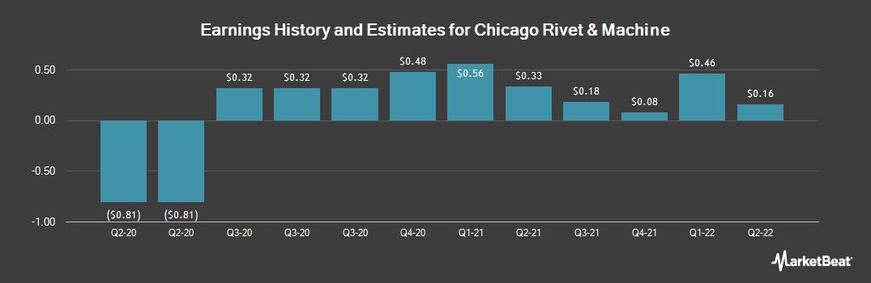 Earnings by Quarter for Chicago Rivet & Machine Co. (NYSEAMERICAN:CVR)