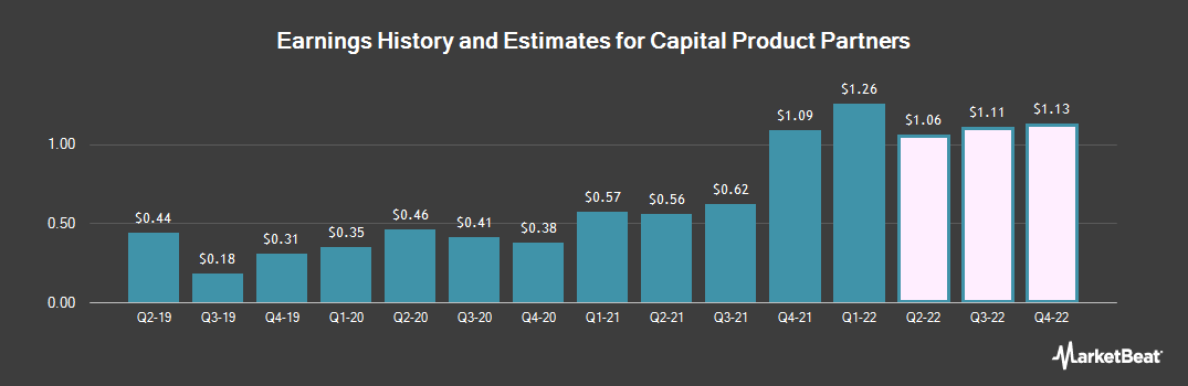 Earnings by Quarter for Capital Product Partners (NASDAQ:CPLP)