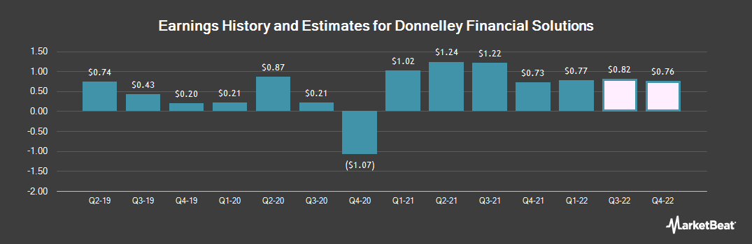 Earnings by Quarter for Donnelley Financial Solutions (NYSE:DFIN)