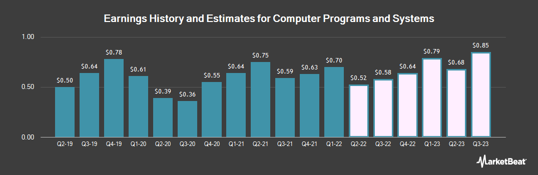Earnings by Quarter for Computer Programs & Systems (NASDAQ:CPSI)