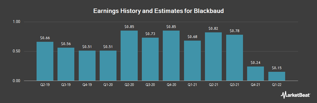 Earnings by Quarter for Blackbaud (NASDAQ:BLKB)