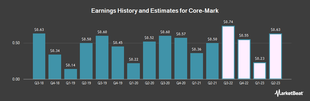 Earnings by Quarter for Core-Mark (NASDAQ:CORE)