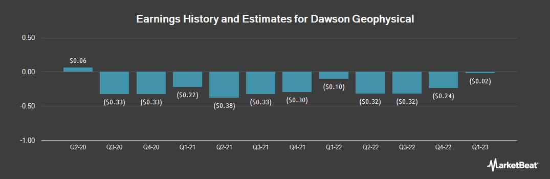 Earnings by Quarter for Dawson Geophysical (NASDAQ:DWSN)