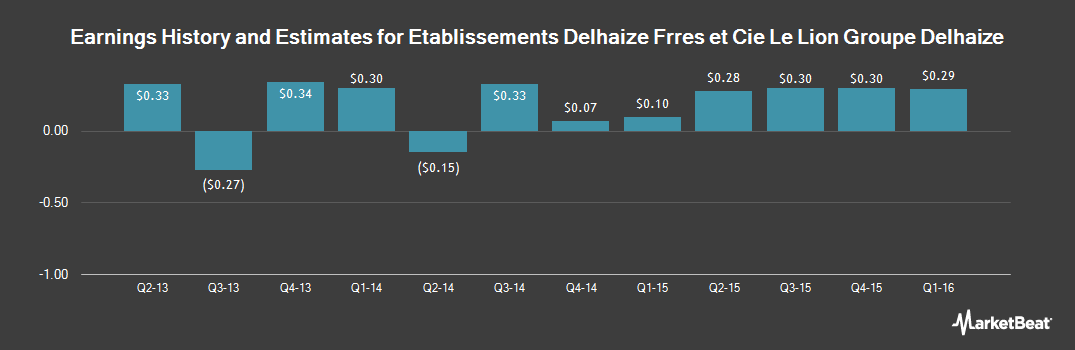 Earnings by Quarter for Delhaize Group (NYSE:DEG)