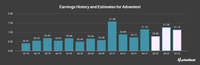 Earnings by Quarter for Advantest (OTCMKTS:ATEYY)