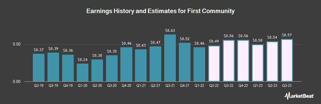 Earnings by Quarter for First Community (NASDAQ:FCCO)