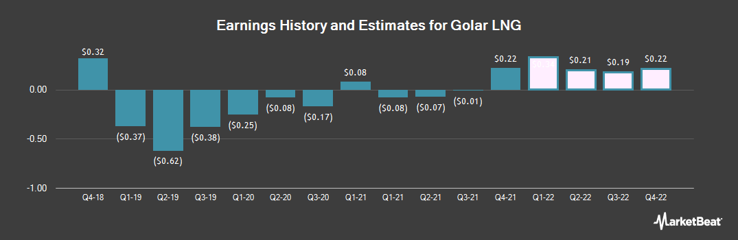 Earnings by Quarter for Golar LNG (NASDAQ:GLNG)