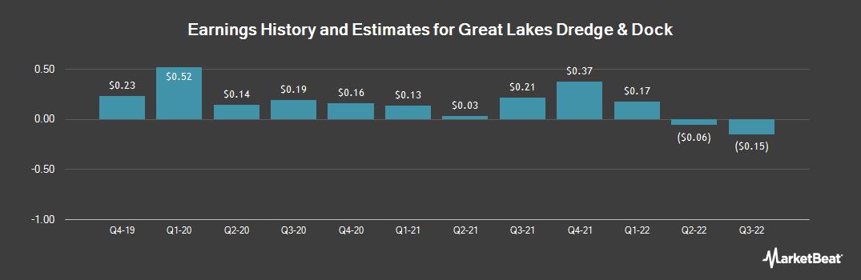 Earnings by Quarter for Great Lakes Dredge & Dock (NASDAQ:GLDD)