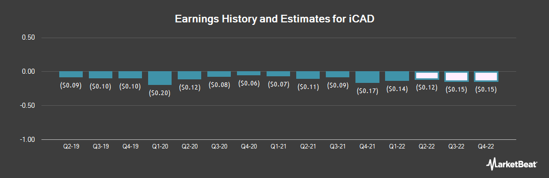 Earnings by Quarter for iCAD (NASDAQ:ICAD)