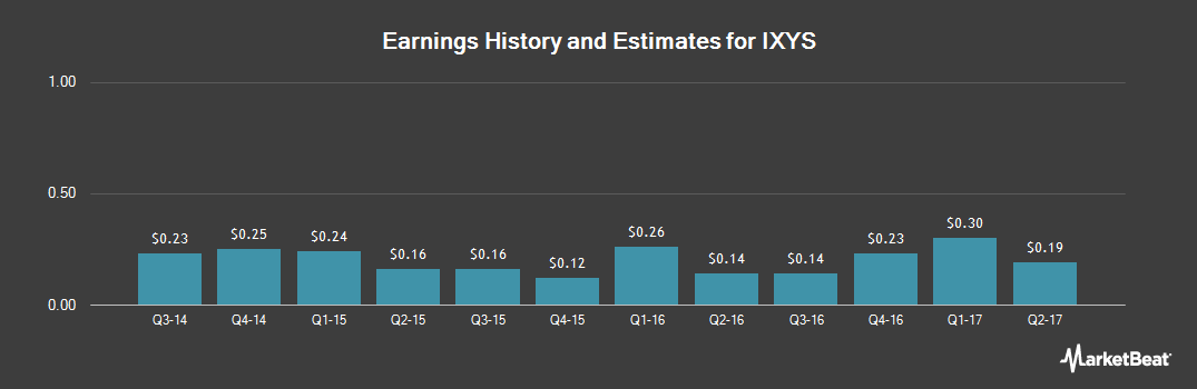 Earnings by Quarter for IXYS (NASDAQ:IXYS)
