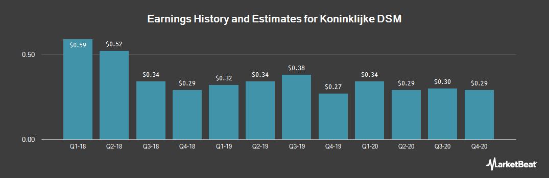 Earnings by Quarter for Koninklijke DSM (OTCMKTS:RDSMY)