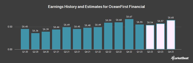 Earnings by Quarter for OceanFirst Financial (NASDAQ:OCFC)