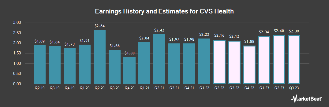 Earnings by Quarter for CVS Health (NYSE:CVS)