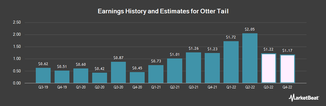 Earnings by Quarter for Otter Tail (NASDAQ:OTTR)