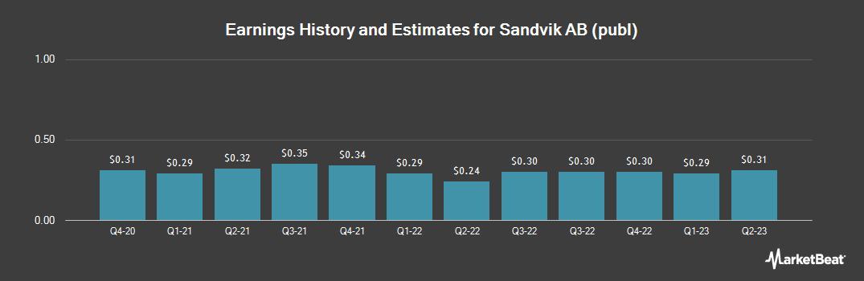 Earnings by Quarter for Sandvik (OTCMKTS:SDVKY)